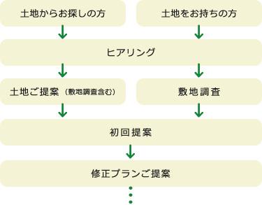 土地からお探しの方orお持ちの方→ヒアリング→土地ご提案or敷地調査→初回提案→修正プランご提案