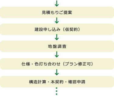 見積もりご提案→建設申し込み(仮契約)→地盤調査→仕様・色打ち合わせ(プラン修正可)→構造計算・本契約・確認申請