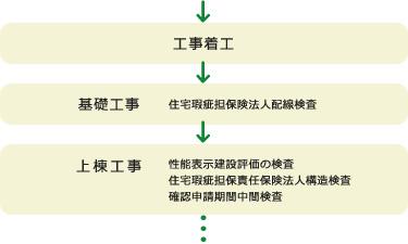 工事着工→基礎工事→上棟工事→