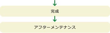 完成→アフターメンテナンス