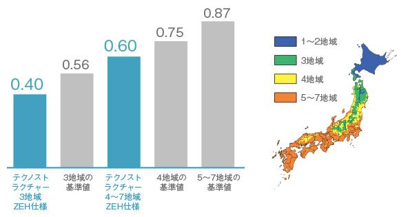 外皮平均熱貫流率(UA値)において、省エネルギー基準の最高等級を取得できる数値を各地域でクリア