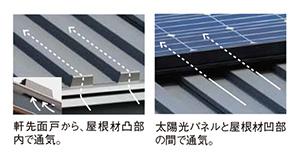 太陽光の発電効率がアップ