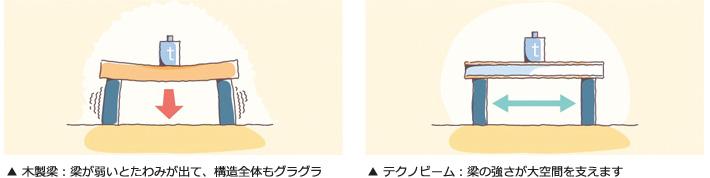 木製梁:梁が弱いとたわみが出て、構造全体もグラグラ。テクノビーム:梁の強さが大空間を支えます