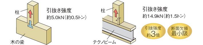 木製梁:引き抜き強度、約5.0kN(約0.5トン)。テクノビーム:引き抜き強度、約14.9kN(約1.5トン)